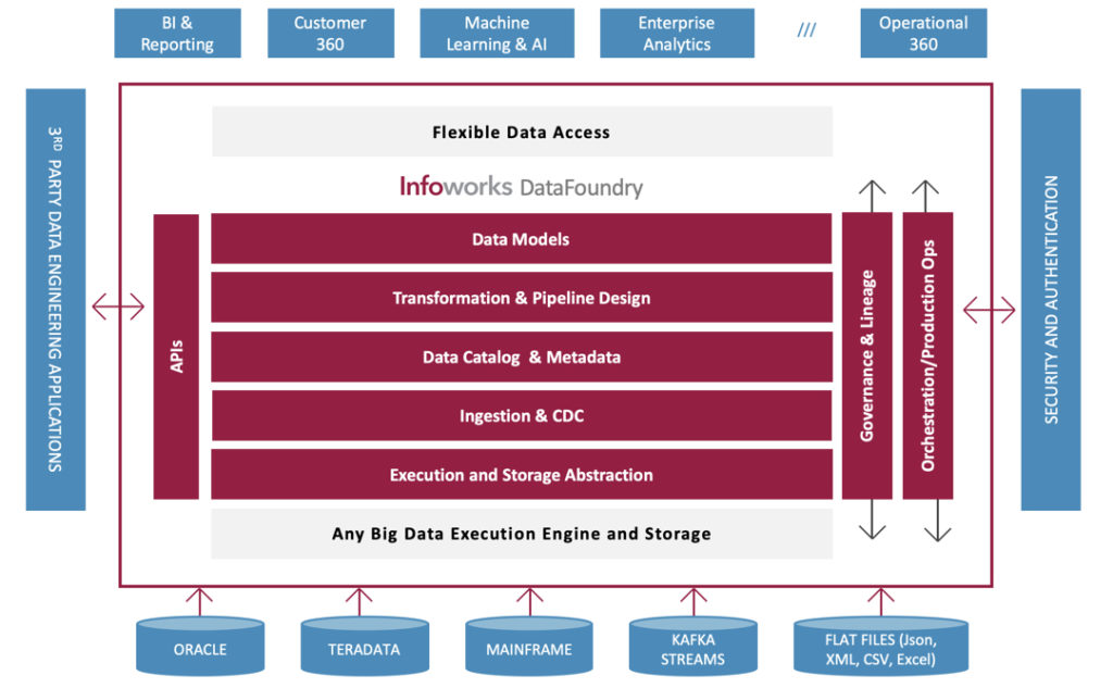 Data Engineering Automation for Enterprise DataOps